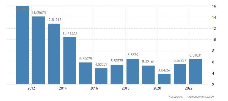 mexico fuel exports percent of merchandise exports wb data