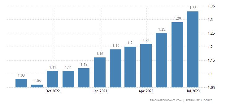 Mexico Gasoline Prices