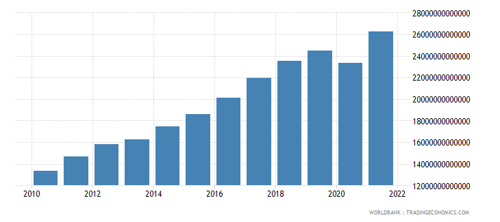 mexico gdp current lcu wb data