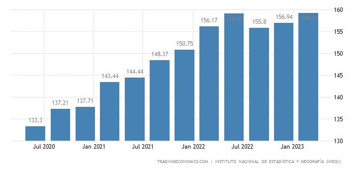 Mexico GDP Deflator