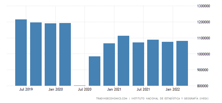 Mexico GDP From Construction