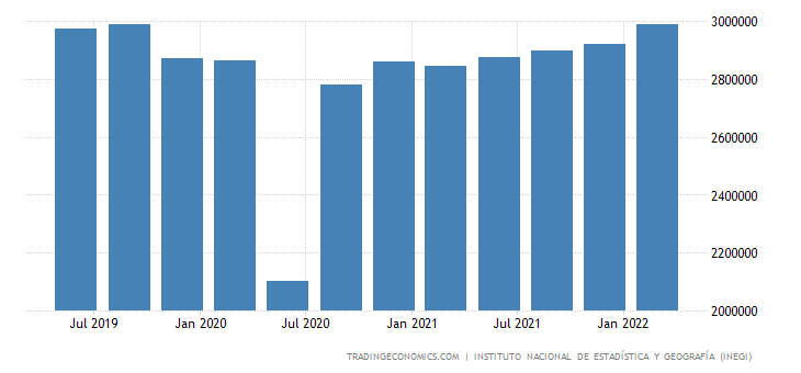 Mexico GDP From Manufacturing