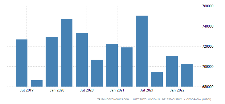 Mexico GDP From Public Administration