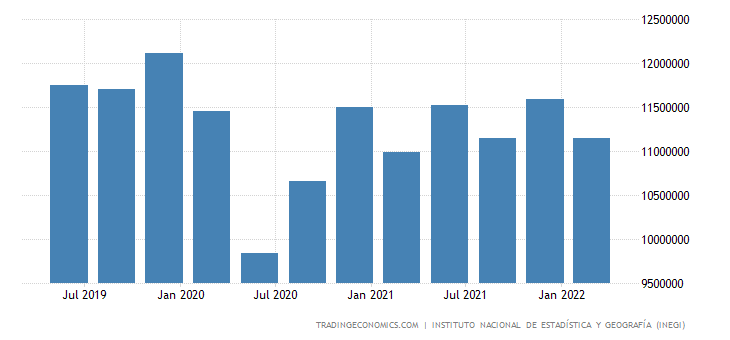 Mexico GDP From Services