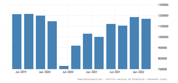 Mexico GDP From Transport