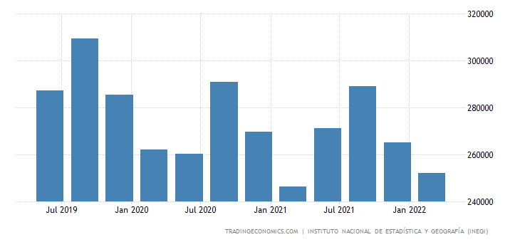 Mexico GDP From Utilities