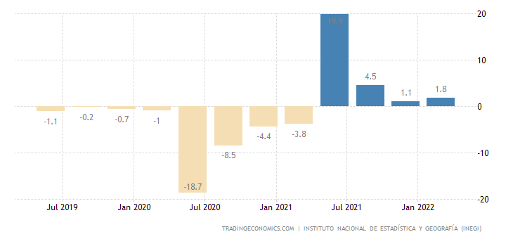 Mexico GDP Annual Growth Rate
