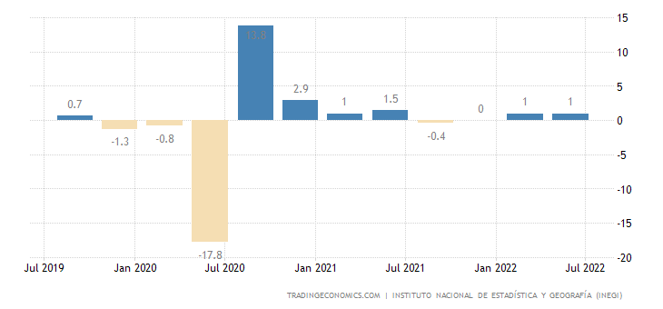 Mexico GDP Growth Rate | 2019 | Data | Chart | Calendar