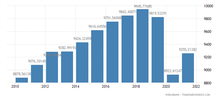 mexico gdp per capita constant 2000 us dollar wb data