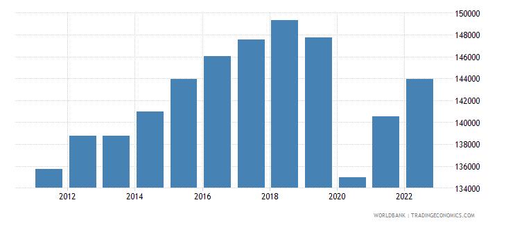 mexico gdp per capita constant lcu wb data