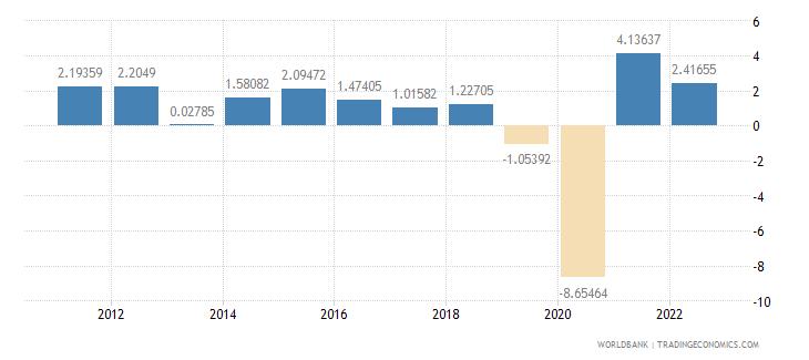 mexico gdp per capita growth annual percent wb data