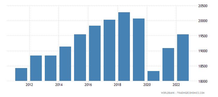 mexico gdp per capita ppp constant 2005 international dollar wb data
