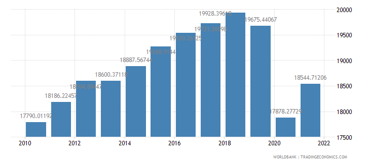 mexico gdp per capita ppp constant 2005 international dollar wb data
