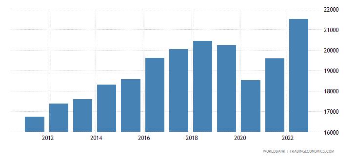 mexico gdp per capita ppp us dollar wb data