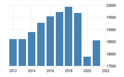 Mexico Gdp Per Capita Ppp 1990 2019 Data 2020 2022 Forecast Historical Chart