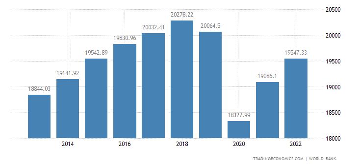 Mexico GDP per capita PPP