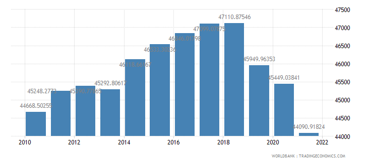 mexico gdp per person employed constant 1990 ppp dollar wb data