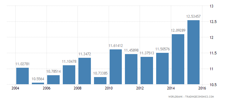 mexico gdp per unit of energy use constant 2005 ppp dollar per kg of oil equivalent wb data
