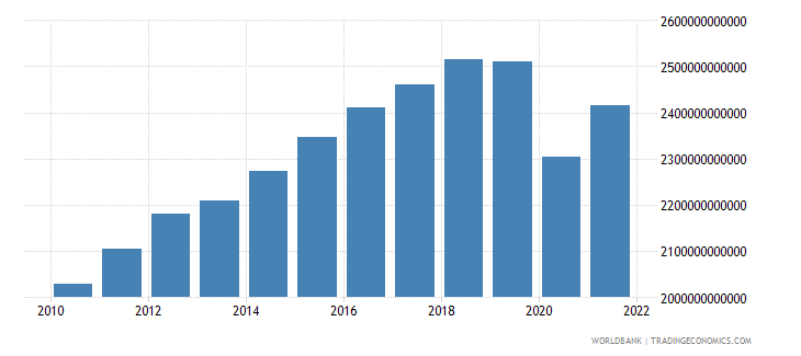 mexico gdp ppp constant 2005 international dollar wb data