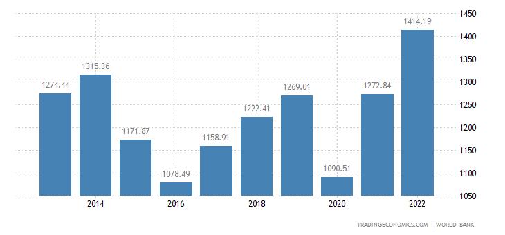 Mexico GDP