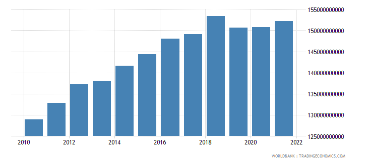 mexico general government final consumption expenditure constant 2000 us dollar wb data