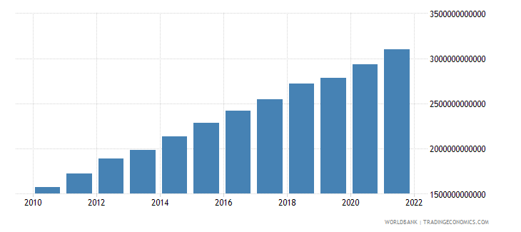 mexico general government final consumption expenditure current lcu wb data