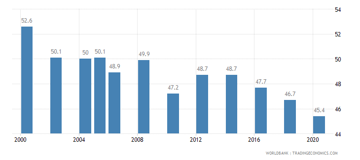 mexico gini index wb data