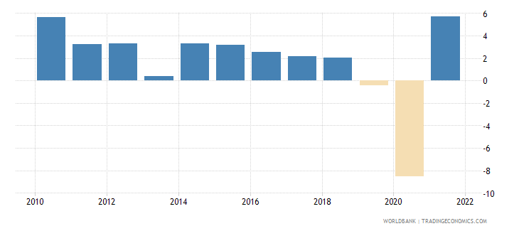 mexico gni growth annual percent wb data