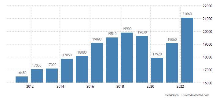 mexico gni per capita ppp us dollar wb data