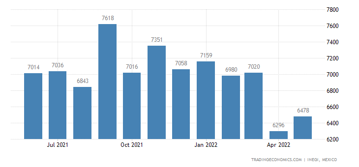 Mexico Gold Production