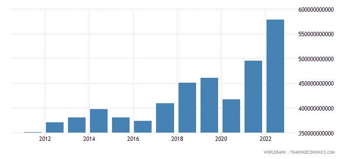 mexico goods exports bop us dollar wb data