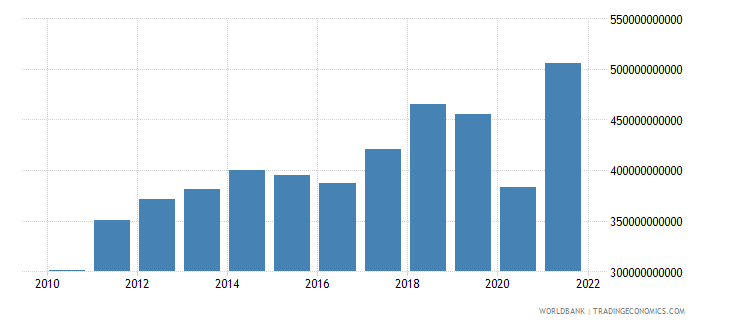 mexico goods imports bop us dollar wb data