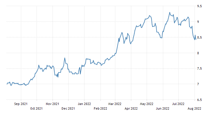 Mexico Government Bond 10Y