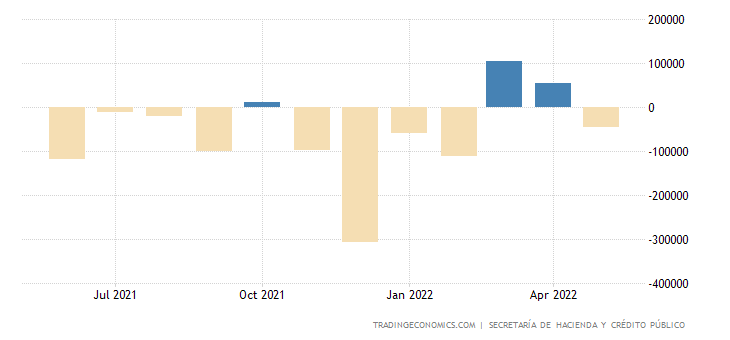 Mexico Government Budget Value