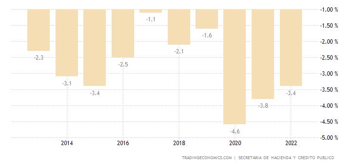 Mexico Government Budget