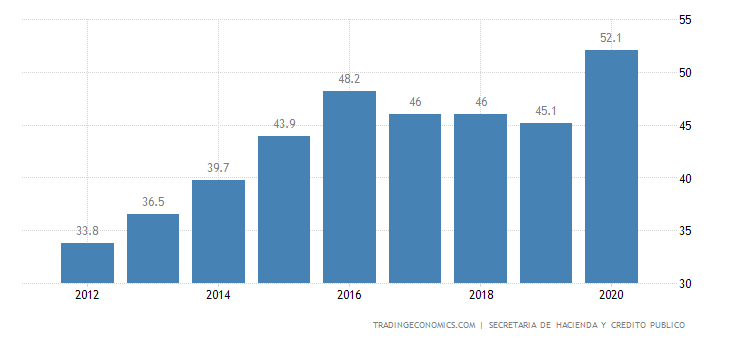 Mexico Government Debt to GDP