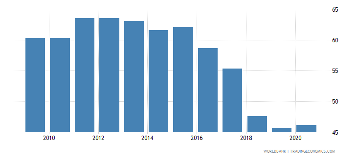 mexico government effectiveness percentile rank wb data