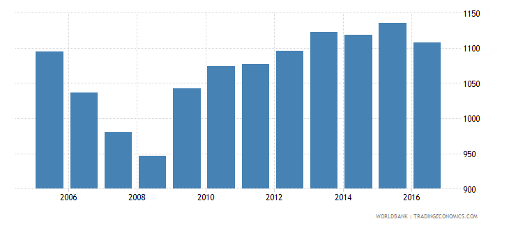 mexico government expenditure per lower secondary student constant us$ wb data