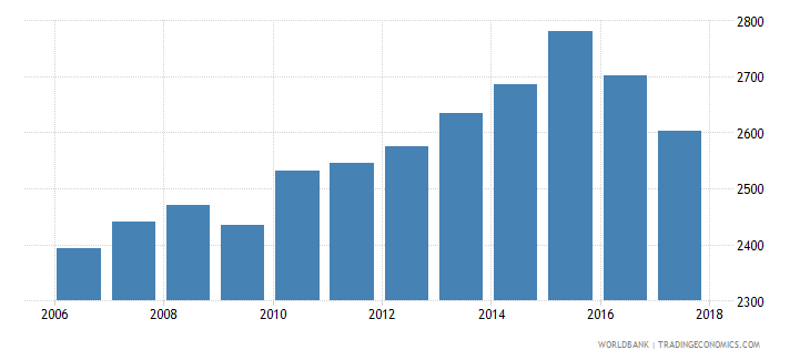 mexico government expenditure per primary student constant ppp$ wb data