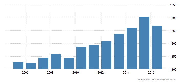 mexico government expenditure per primary student constant us$ wb data