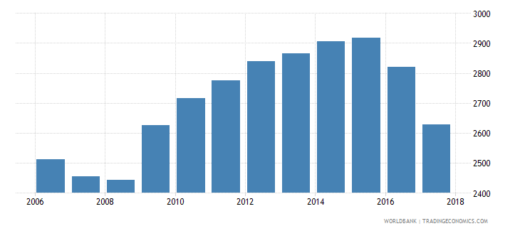 mexico government expenditure per secondary student constant ppp$ wb data