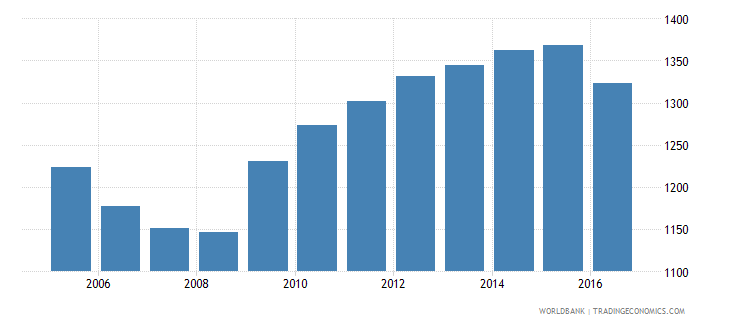 mexico government expenditure per secondary student constant us$ wb data