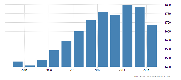 mexico government expenditure per upper secondary student constant us$ wb data