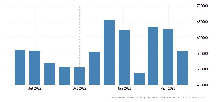 Mexico Government Revenues