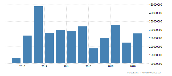 mexico grants excluding technical cooperation bop us dollar wb data