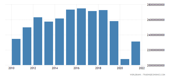 mexico gross capital formation constant 2000 us dollar wb data