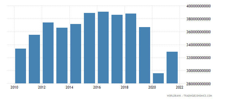 mexico gross capital formation constant lcu wb data