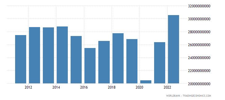 mexico gross capital formation us dollar wb data