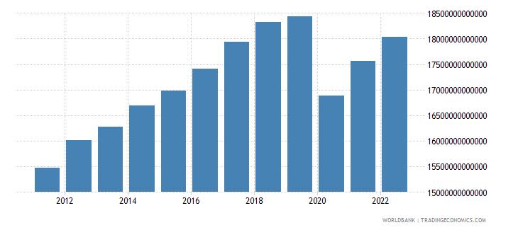 mexico gross domestic income constant lcu wb data