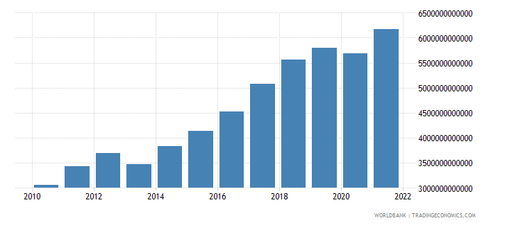 mexico gross domestic savings current lcu wb data